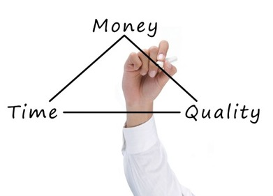 Picture of drawn triangle with the words money, quality, and time